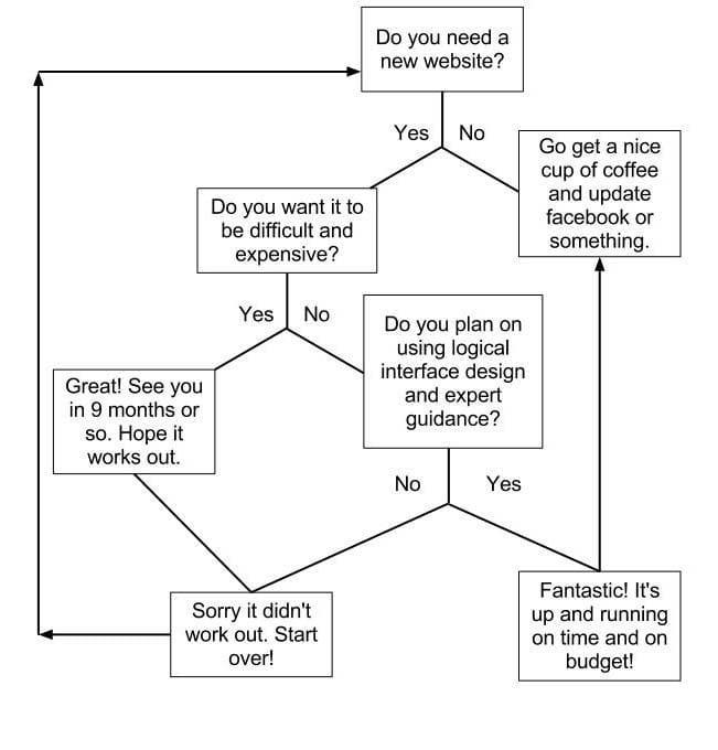 simple-web-chart